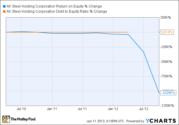 AKS Return on Equity Chart