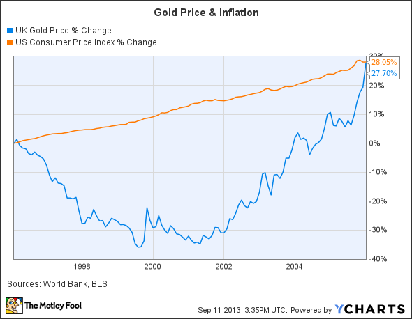 UK Gold Price Chart