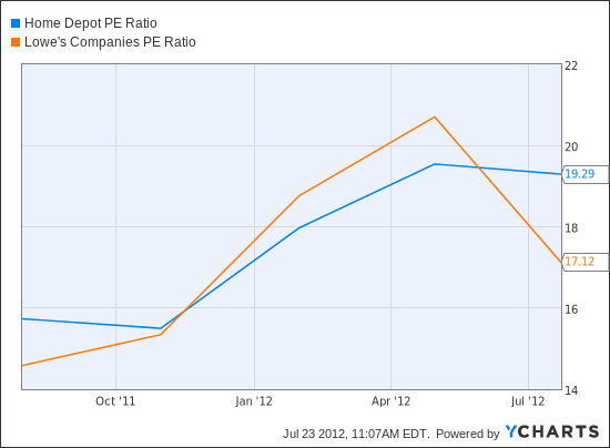 HD PE Ratio Chart