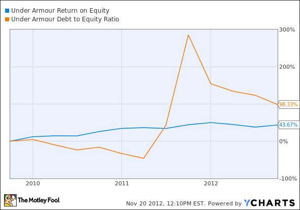 UA Return on Equity Chart