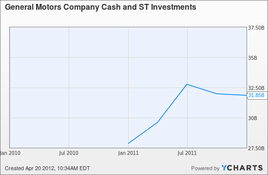 GM Cash and ST Investments Chart