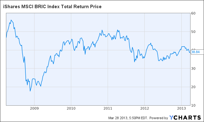 BKF Total Return Price Chart