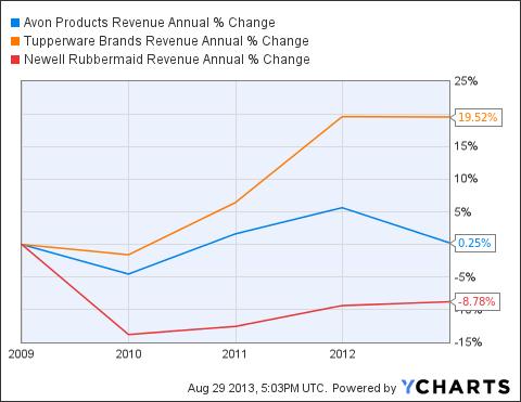 AVP Revenue Annual Chart