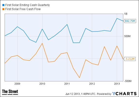 FSLR Ending Cash Quarterly Chart