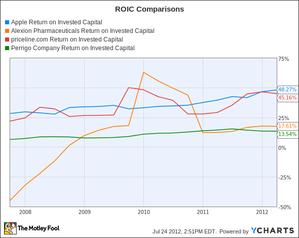 AAPL Return on Invested Capital Chart