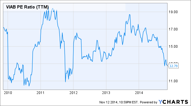 VIAB PE Ratio (TTM) Chart