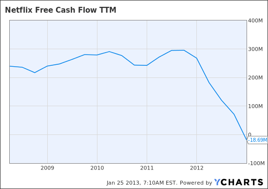 NFLX Free Cash Flow TTM Chart