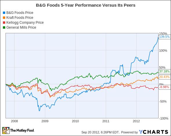 BGS Chart