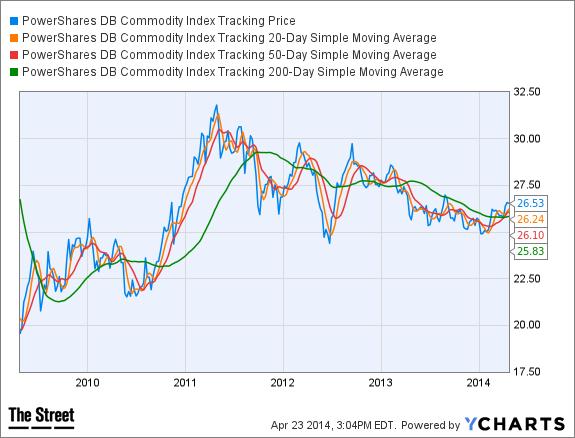DBC Chart