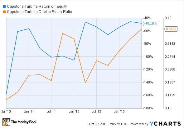 CPST Return on Equity Chart