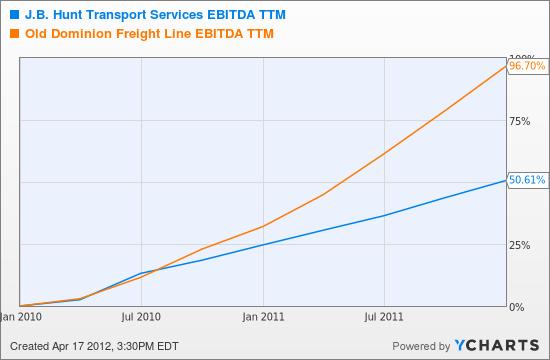 JBHT EBITDA TTM Chart