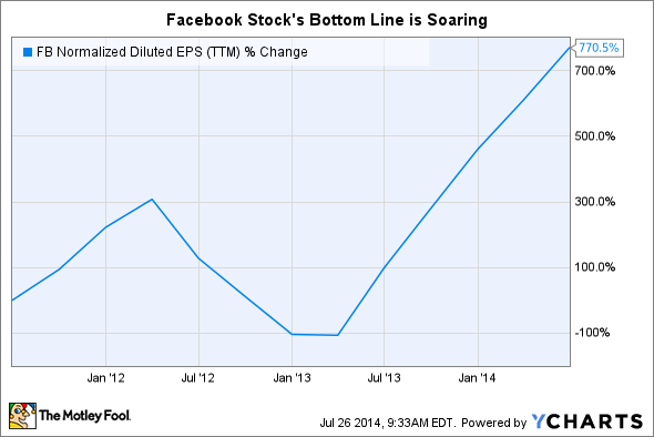 FB Normalized Diluted EPS (TTM) Chart