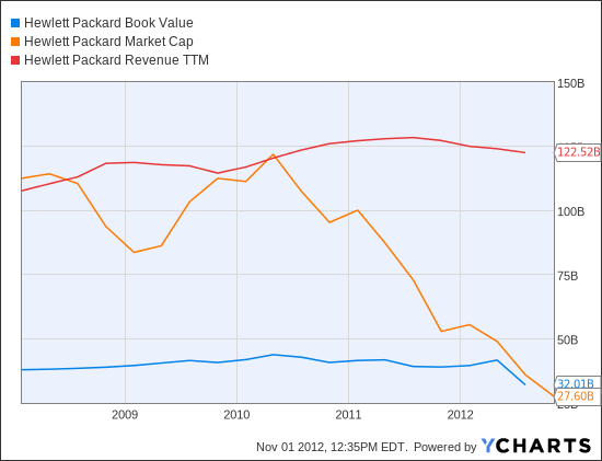 HPQ Book Value  Chart
