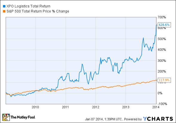 XPO Total Return Price Chart