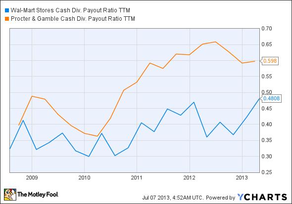 WMT Cash Div. Payout Ratio TTM Chart