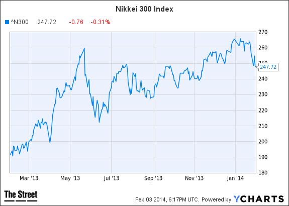 ^N300 Chart