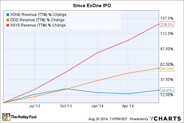 XONE Revenue (TTM) Chart