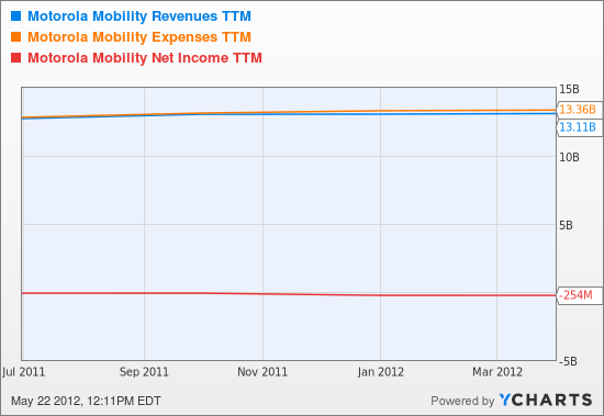 MMI Revenues TTM Chart