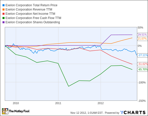 EXC Total Return Price Chart