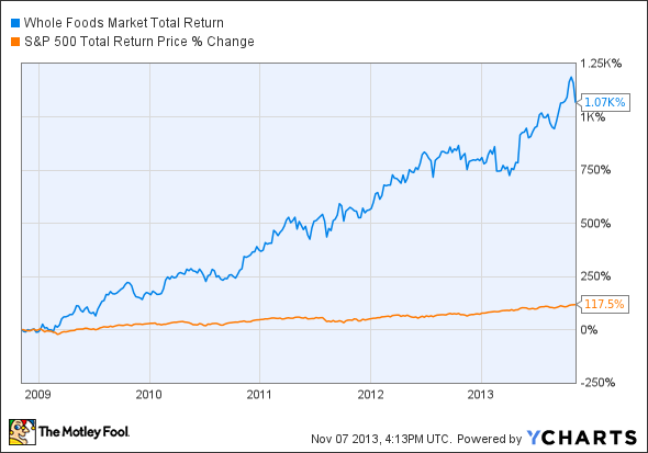 Whole Foods stock return