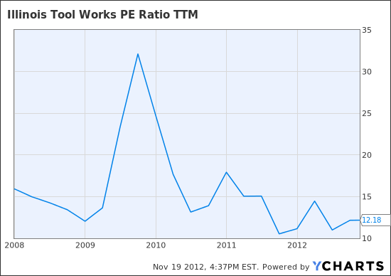 ITW PE Ratio TTM Chart