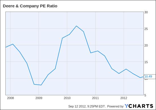 DE PE Ratio Chart