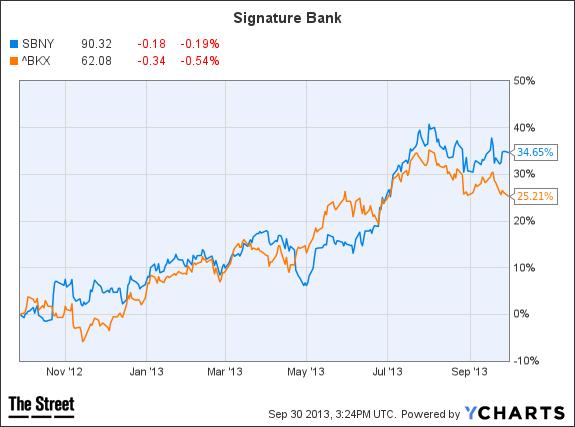 SBNY Chart