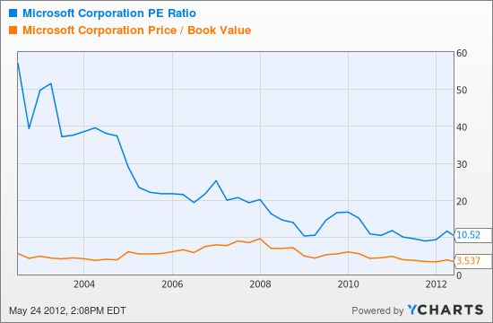 MSFT PE Ratio Chart