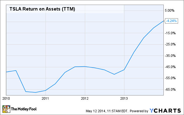 TSLA Return on Assets (TTM) Chart