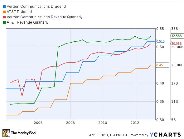 VZ Dividend Chart
