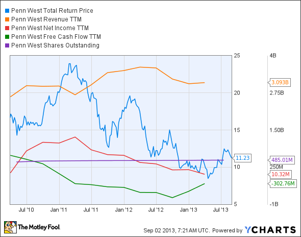 PWE Total Return Price Chart