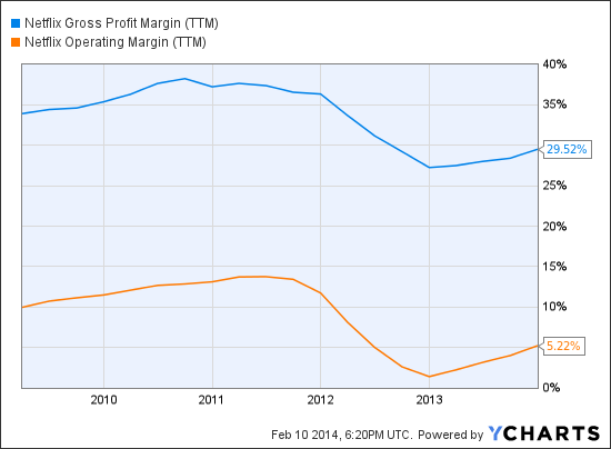 NFLX Gross Profit Margin (TTM) Chart