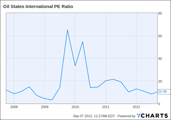 OIS PE Ratio Chart