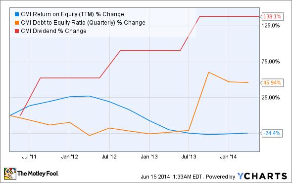 CMI Return on Equity (TTM) Chart