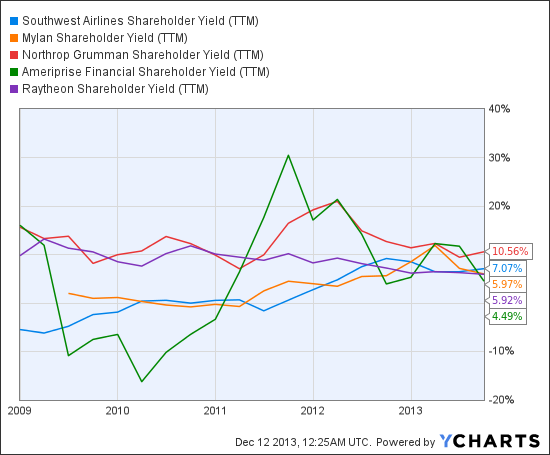 LUV Shareholder Yield (TTM) Chart