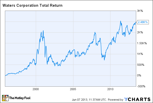 WAT Total Return Price Chart