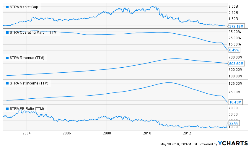 STRA Market Cap Chart