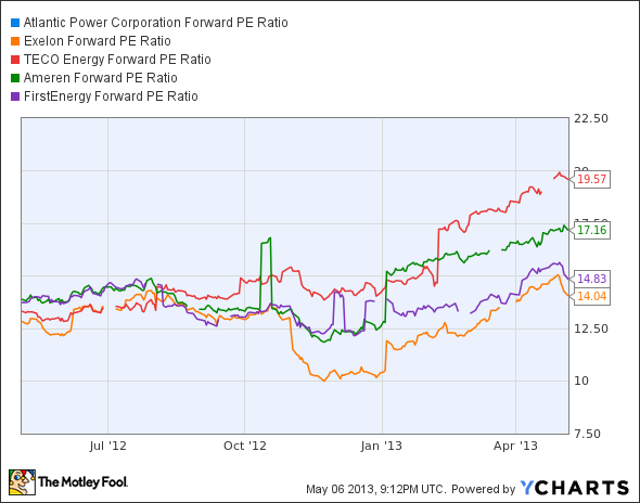 AT Forward P/E Ratio Chart