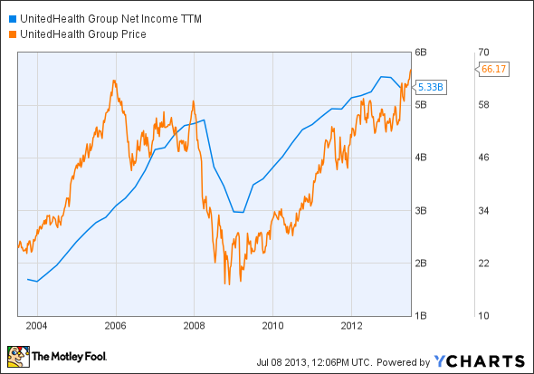 UNH Net Income TTM Chart