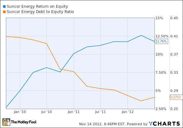 SU Return on Equity Chart