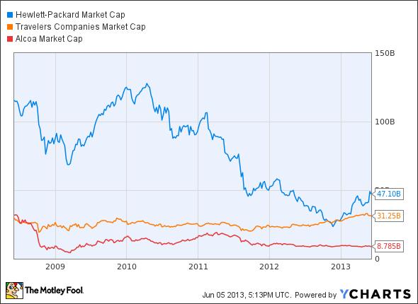 HPQ Market Cap Chart