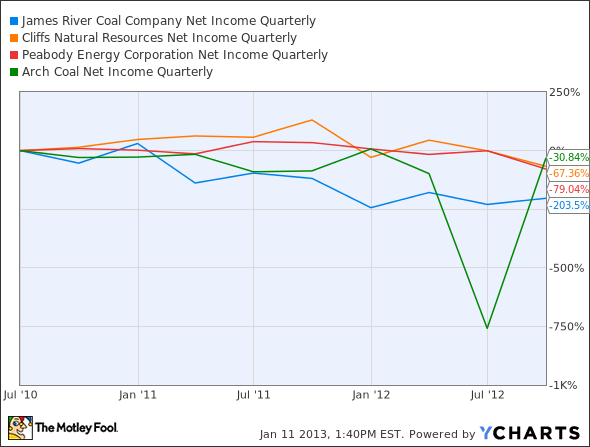 JRCC Net Income Quarterly Chart