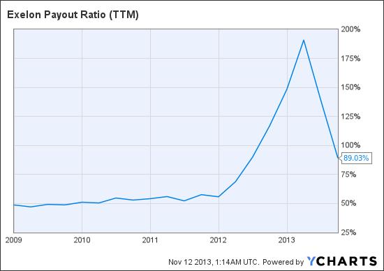 EXC Payout Ratio (TTM) Chart