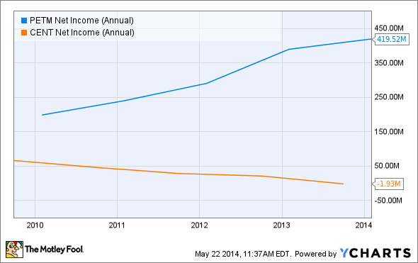 PETM Net Income (Annual) Chart