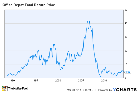ODP Total Return Price Chart