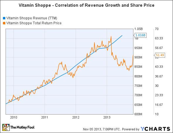VSI Revenue (TTM) Chart