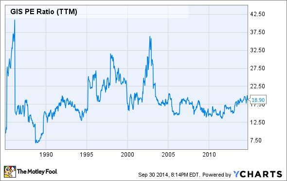 GIS PE Ratio (TTM) Chart