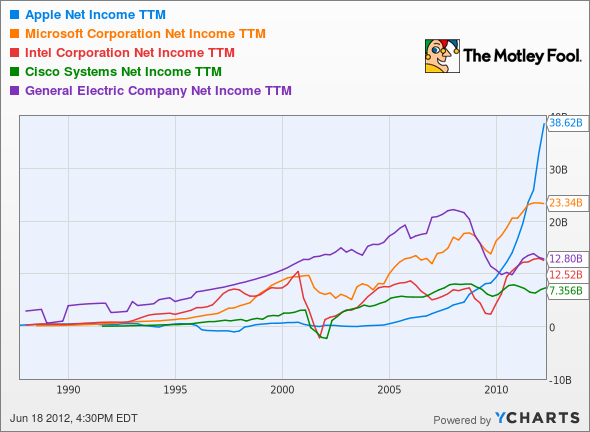 AAPL Net Income TTM Chart