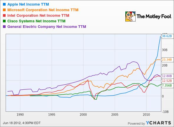AAPL Net Income TTM Chart