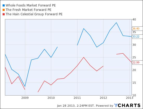 WFM Forward PE Chart